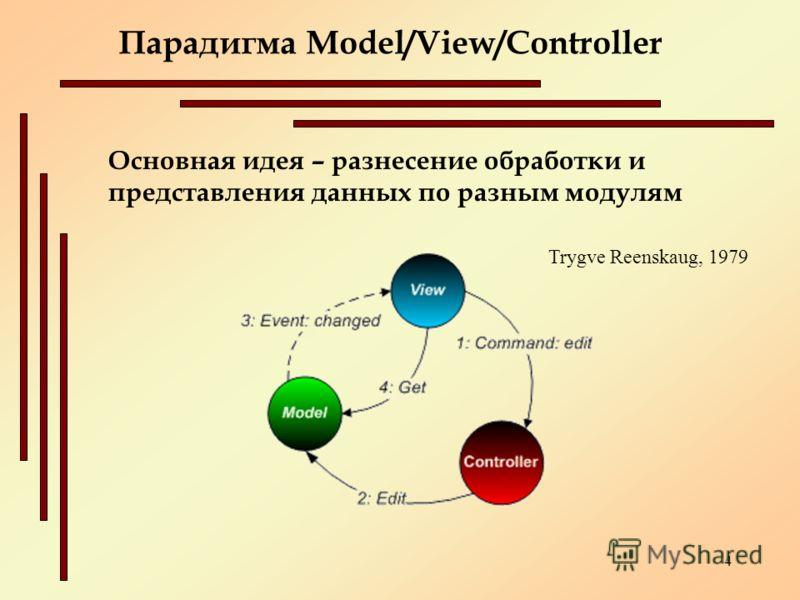 4 Основная идея – разнесение обработки и представления данных по разным модулям Парадигма Model/View/Controller Trygve Reenskaug, 1979