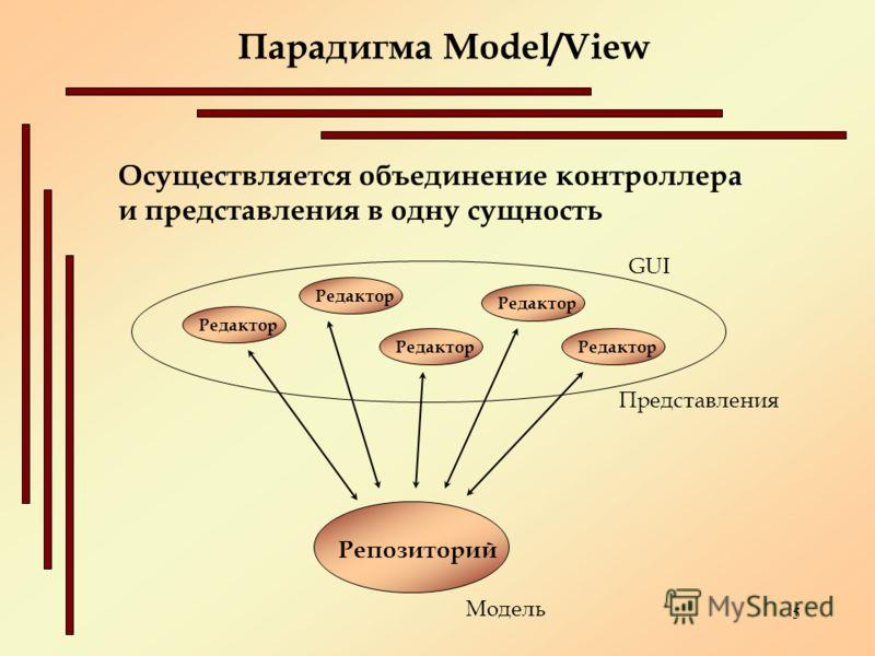 5 Осуществляется объединение контроллера и представления в одну сущность Парадигма Model/View Репозиторий Редактор Представления Модель Редактор GUI
