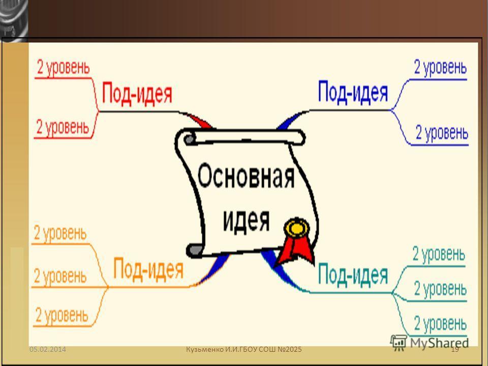 05.02.201419Кузьменко И.И.ГБОУ СОШ 2025