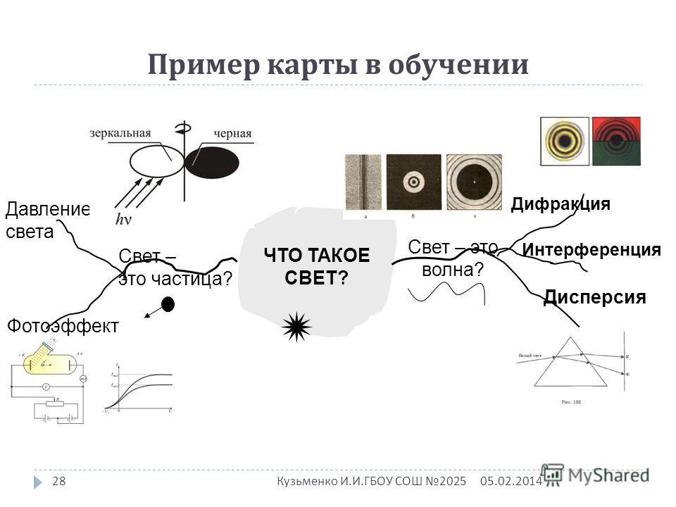 Пример карты в обучении Интерференция Дифракция Дисперсия ЧТО ТАКОЕ СВЕТ? Свет – это частица? Свет – это волна? Давление света Фотоэффект 05.02.201428 Кузьменко И. И. ГБОУ СОШ 2025