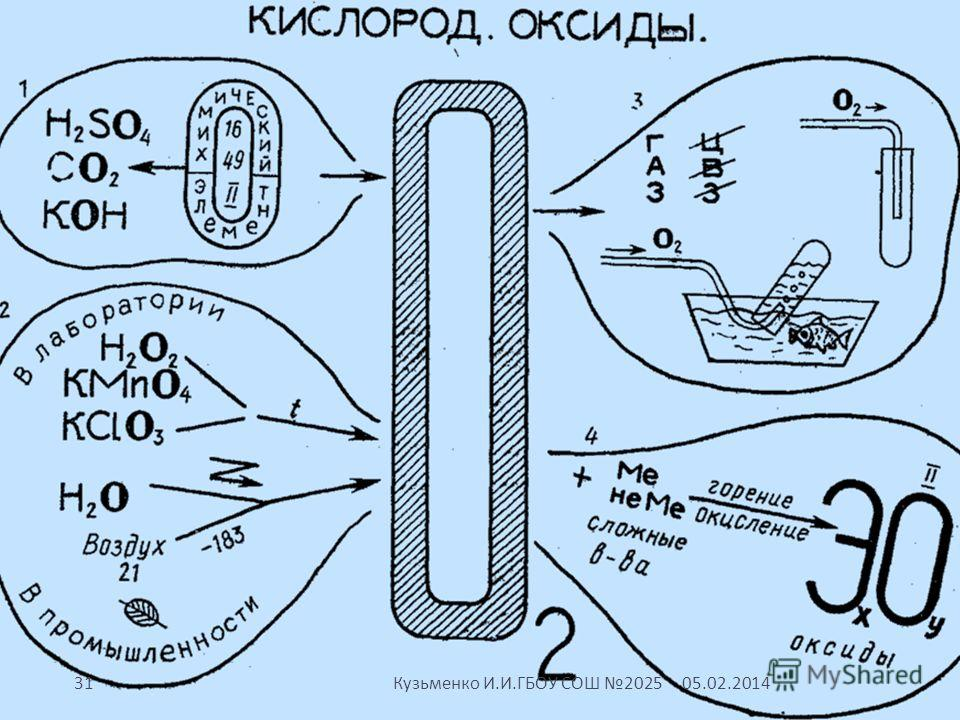 05.02.201431 Кузьменко И. И. ГБОУ СОШ 2025