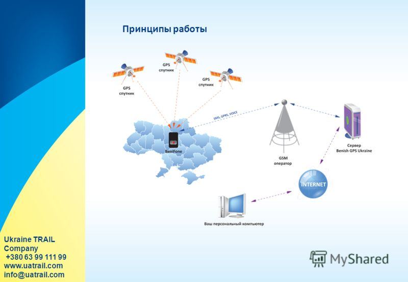 Принципы работы Ukraine TRAIL Company +380 63 99 111 99 www.uatrail.com info@uatrail.com