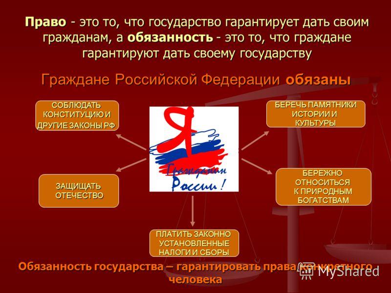 Граждане Российской Федерации обязаны СОБЛЮДАТЬ КОНСТИТУЦИЮ И ДРУГИЕ ЗАКОНЫ РФ ПЛАТИТЬ ЗАКОННО УСТАНОВЛЕННЫЕ НАЛОГИ И СБОРЫ БЕРЕЧЬ ПАМЯТНИКИ ИСТОРИИ И КУЛЬТУРЫ ЗАЩИЩАТЬ ОТЕЧЕСТВО ОТЕЧЕСТВО БЕРЕЖНООТНОСИТЬСЯ К ПРИРОДНЫМ БОГАТСТВАМ Право - это то, что