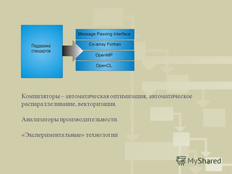 31 Компиляторы – автоматическая оптимизация, автоматическое распараллеливание, векторизация. Анализаторы производительности. «Экспериментальные» технологии