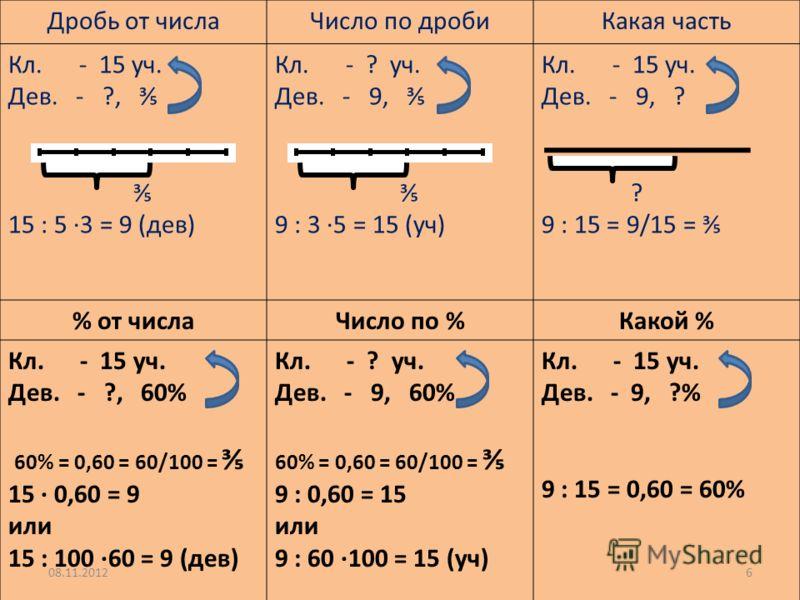 Дробь от числаЧисло по дробиКакая часть Кл. - 15 уч. Дев. - ?, 15 : 5 3 = 9 (дев) Кл. - ? уч. Дев. - 9, 9 : 3 5 = 15 (уч) Кл. - 15 уч. Дев. - 9, ? ? 9 : 15 = 9/15 = % от числаЧисло по %Какой % Кл. - 15 уч. Дев. - ?, 60% 60% = 0,60 = 60/100 = 15 0,60
