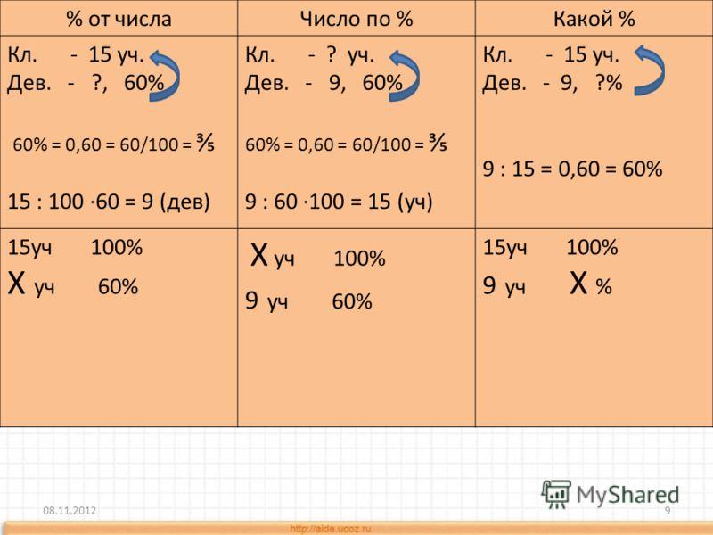 % от числаЧисло по %Какой % Кл. - 15 уч. Дев. - ?, 60% 60% = 0,60 = 60/100 = 15 : 100 60 = 9 (дев) Кл. - ? уч. Дев. - 9, 60% 60% = 0,60 = 60/100 = 9 : 60 100 = 15 (уч) Кл. - 15 уч. Дев. - 9, ?% 9 : 15 = 0,60 = 60% 15уч 100% Х уч 60% Х уч 100% 9 уч 60