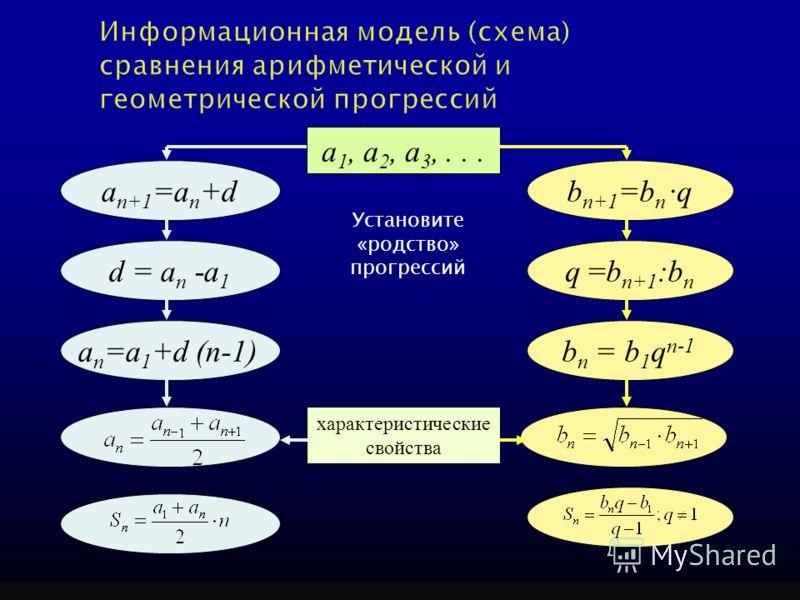 Установите «родство» прогрессий a 1, a 2, a 3,... a n+1 =a n +db n+1 =b n ·q a n =а 1 +d (n-1)b n = b 1 q n-1 d = a n -а 1 q =b n+1 :b n характеристические свойства