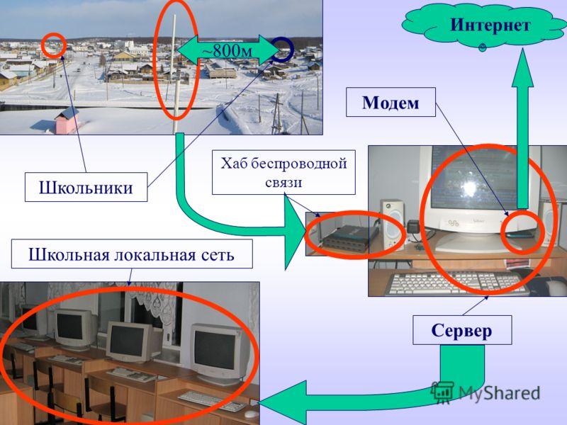 ~800м Интернет Школьная локальная сеть Модем Сервер Школьники Хаб беспроводной связи