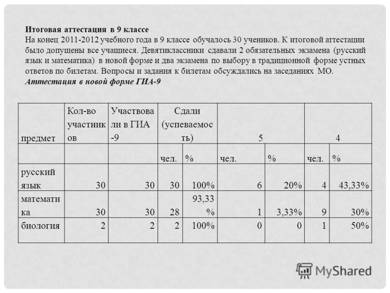 предмет Кол-во участник ов Участвова ли в ГИА -9 Сдали (успеваемос ть) 54 чел.% % % русский язык30 100%620%443,33% математи ка30 28 93,33 %13,33%930% биология222100%00150% Итоговая аттестация в 9 классе На конец 2011-2012 учебного года в 9 классе обу