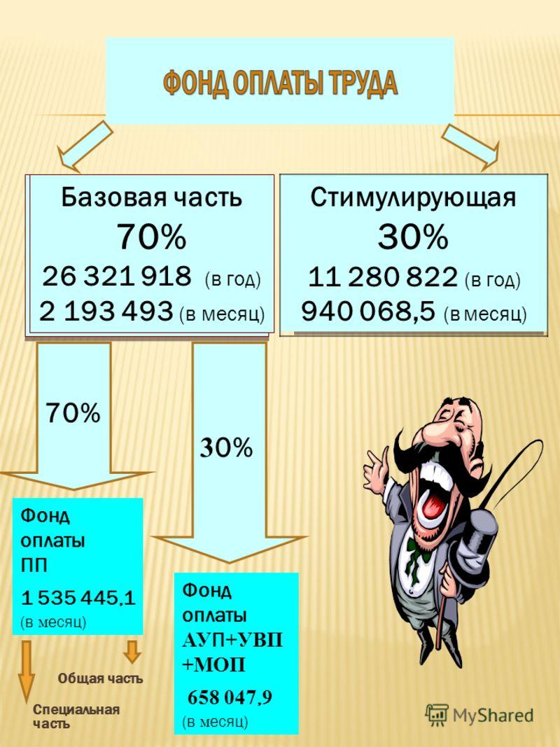 Базовая часть 70% 26 321 918 (в год) 2 193 493 (в месяц) Стимулирующая 30% 11 280 822 (в год) 940 068,5 (в месяц) 70% Фонд оплаты ПП 1 535 445,1 (в м есяц) 3 0% Фонд оплаты АУ П +УВП +МОП 658 047, 9 (в м есяц) Общая часть Специальная часть