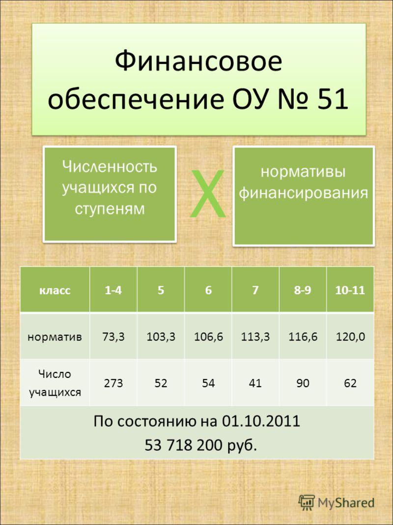 Финансовое обеспечение ОУ 51 Численность учащихся по ступеням Х нормативы финансирования класс1-45678-910-11 норматив73,3103,3106,6113,3116,6120,0 Число учащихся 2735254419062 По состоянию на 01.10.2011 53 718 200 руб.