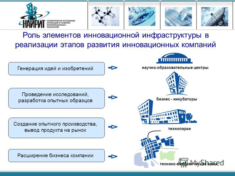 Роль элементов инновационной инфраструктуры в реализации этапов развития инновационных компаний Генерация идей и изобретений Проведение исследований, разработка опытных образцов Создание опытного производства, вывод продукта на рынок Расширение бизне