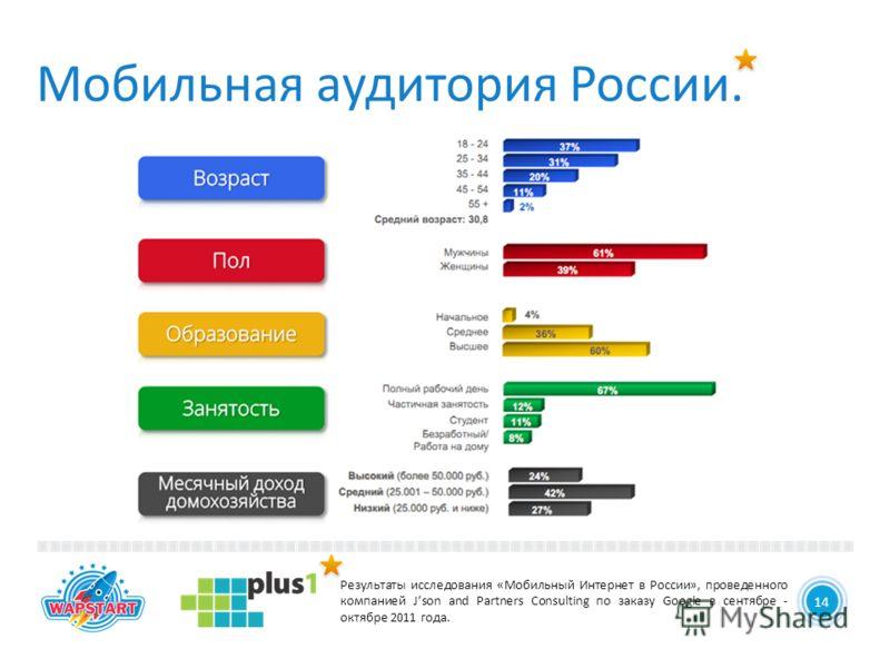 5 Мобильная аудитория России. 14 Результаты исследования «Мобильный Интернет в России», проведенного компанией Json and Partners Consulting по заказу Google в сентябре - октябре 2011 года.