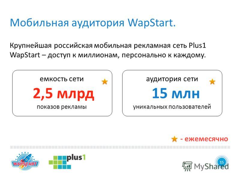 5 Мобильная аудитория WapStart. Крупнейшая российская мобильная рекламная сеть Plus1 WapStart – доступ к миллионам, персонально к каждому. 15 емкость сети 2,5 млрд показов рекламы аудитория сети 15 млн уникальных пользователей - ежемесячно