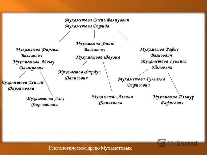 Генеалогическое древо Мухаметовых