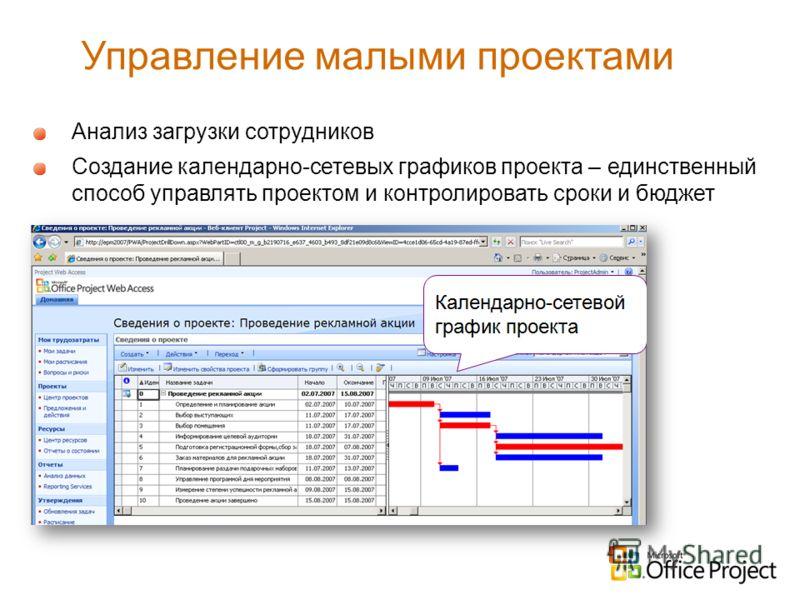 Управление малыми проектами Анализ загрузки сотрудников Создание календарно-сетевых графиков проекта – единственный способ управлять проектом и контролировать сроки и бюджет