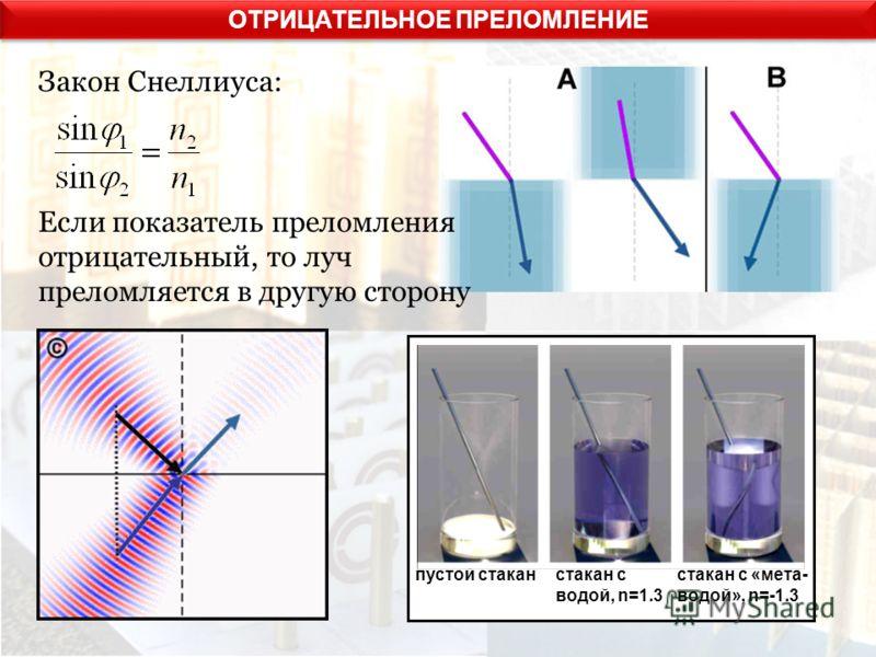 ОТРИЦАТЕЛЬНОЕ ПРЕЛОМЛЕНИЕ Закон Снеллиуса: Если показатель преломления отрицательный, то луч преломляется в другую сторону пустой cтакан стакан с водой, n=1.3 стакан с «мета- водой», n=-1.3