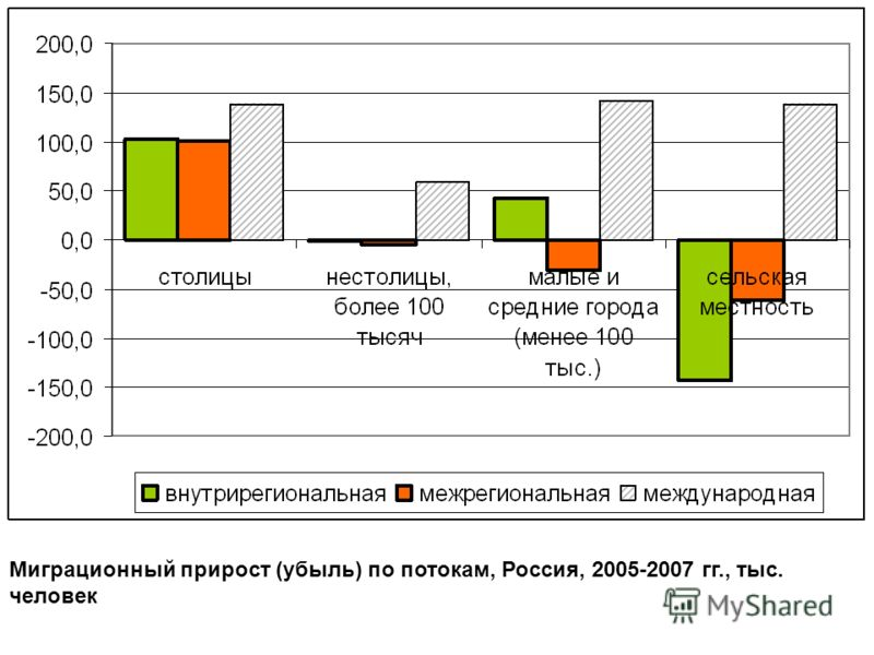 Миграционный прирост (убыль) по потокам, Россия, 2005-2007 гг., тыс. человек
