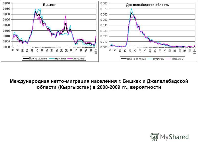 Международная нетто-миграция населения г. Бишкек и Джелалабадской области (Кыргызстан) в 2008-2009 гг., вероятности