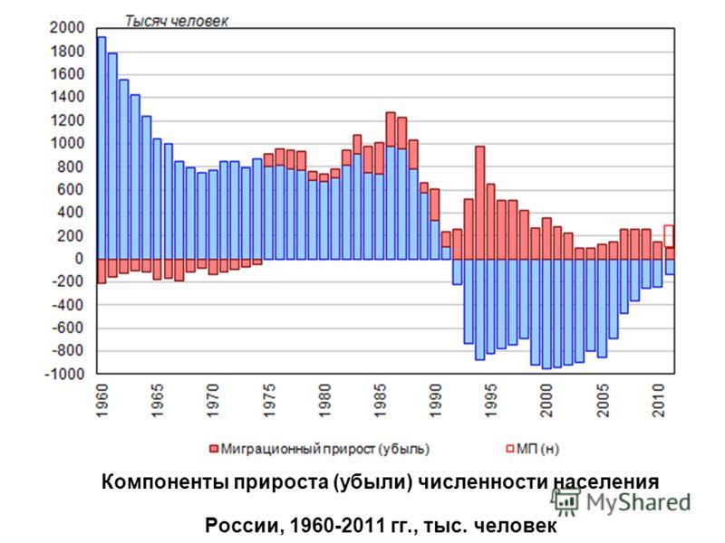 Компоненты прироста (убыли) численности населения России, 1960-2011 гг., тыс. человек