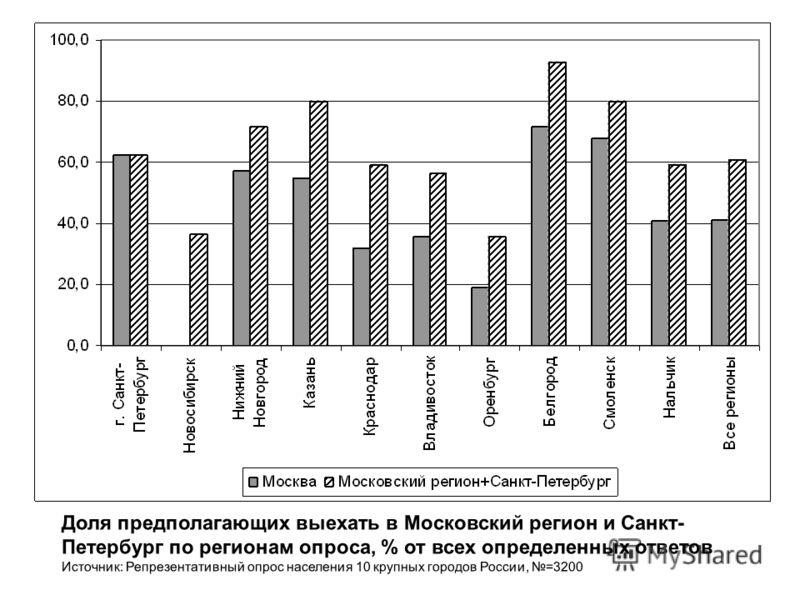 Доля предполагающих выехать в Московский регион и Санкт- Петербург по регионам опроса, % от всех определенных ответов Источник: Репрезентативный опрос населения 10 крупных городов России, =3200