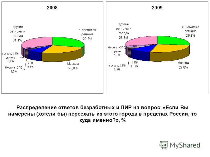 Распределение ответов безработных и ЛИР на вопрос: «Если Вы намерены (хотели бы) переехать из этого города в пределах России, то куда именно?», %