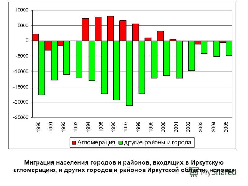Миграция населения городов и районов, входящих в Иркутскую агломерацию, и других городов и районов Иркутской области, человек