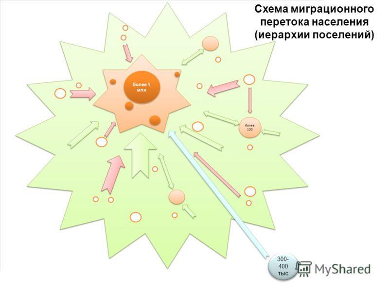 Схема миграционного перетока населения (иерархии поселений) 300- 400 тыс