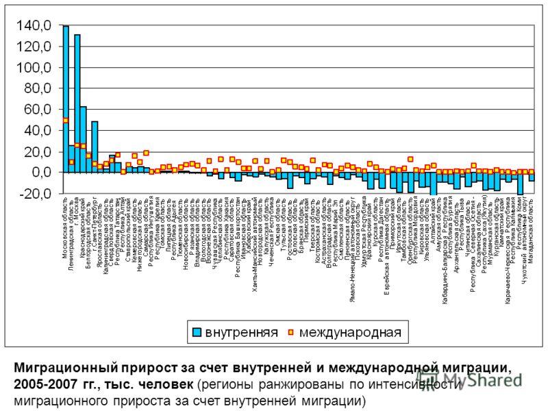 Миграционный прирост за счет внутренней и международной миграции, 2005-2007 гг., тыс. человек (регионы ранжированы по интенсивности миграционного прироста за счет внутренней миграции)