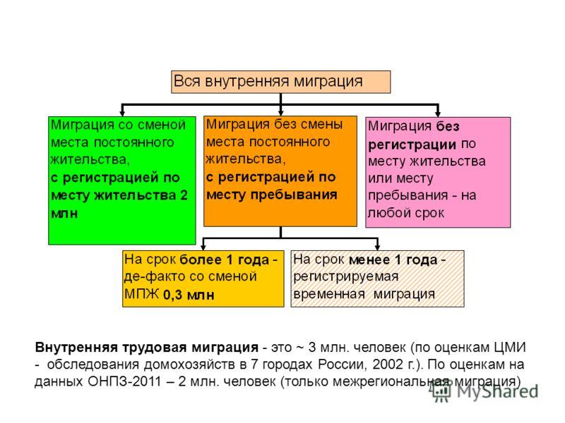 Внутренняя трудовая миграция - это ~ 3 млн. человек (по оценкам ЦМИ - обследования домохозяйств в 7 городах России, 2002 г.). По оценкам на данных ОНПЗ-2011 – 2 млн. человек (только межрегиональная миграция)