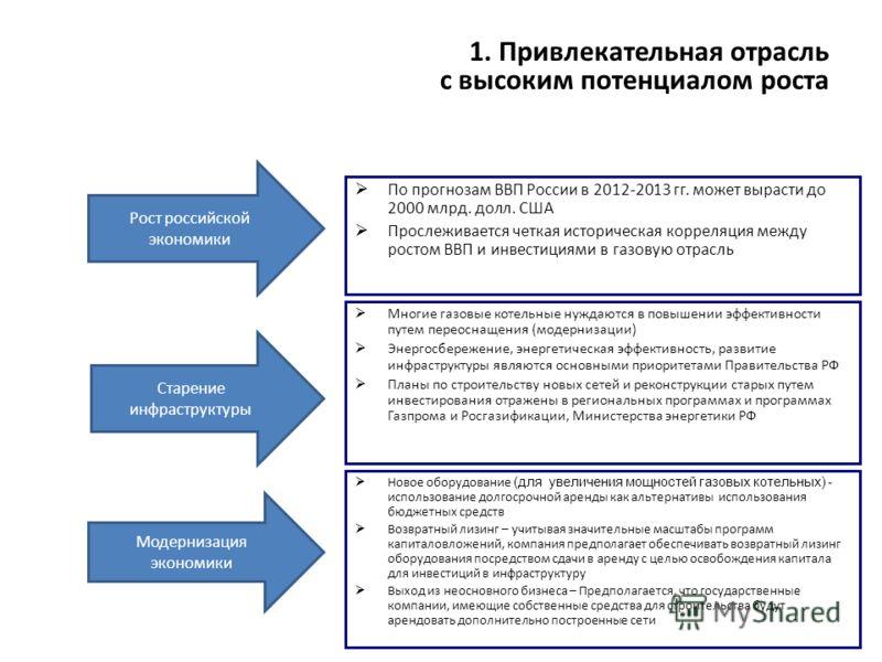 1. Привлекательная отрасль с высоким потенциалом роста По прогнозам ВВП России в 2012-2013 гг. может вырасти до 2000 млрд. долл. США Прослеживается четкая историческая корреляция между ростом ВВП и инвестициями в газовую отрасль Рост российской эконо