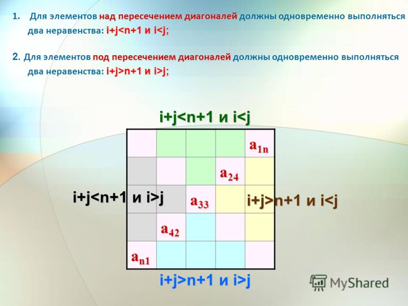 a 1n a 24 a 33 a 42 a n1 i+jj над пересечением диагоналей i+jj; i+j>n+1 и i n+1 и i