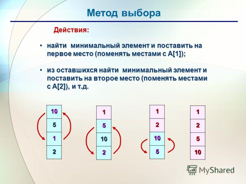 Метод выбора Действия: Действия: найти минимальный элемент и поставить на первое место (поменять местами с A[1]);найти минимальный элемент и поставить на первое место (поменять местами с A[1]); из оставшихся найти минимальный элемент и поставить на в