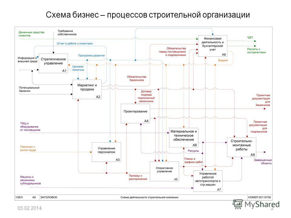 Схема бизнес – процессов строительной организации 05.02.20142