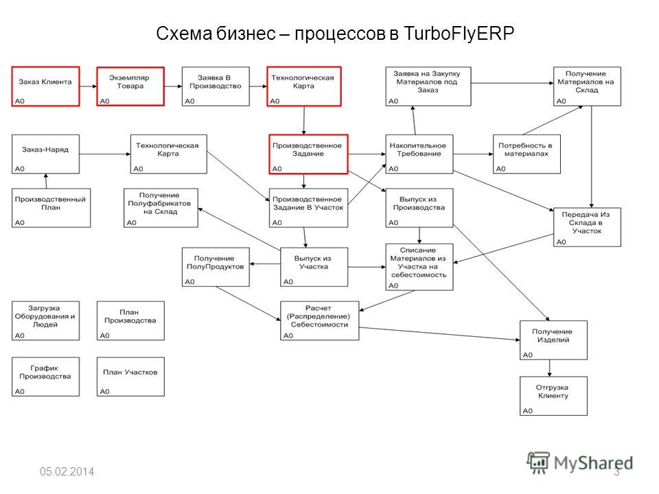 Схема бизнес – процессов в TurboFlyERP 05.02.20143