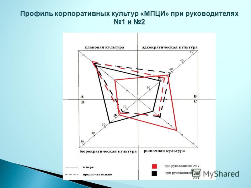 Профиль корпоративных культур «МПЦИ» при руководителях 1 и 2