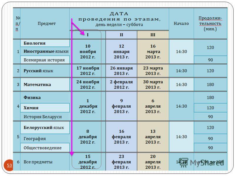 01.10.2012 Белорусский государственный университет транспорта 53