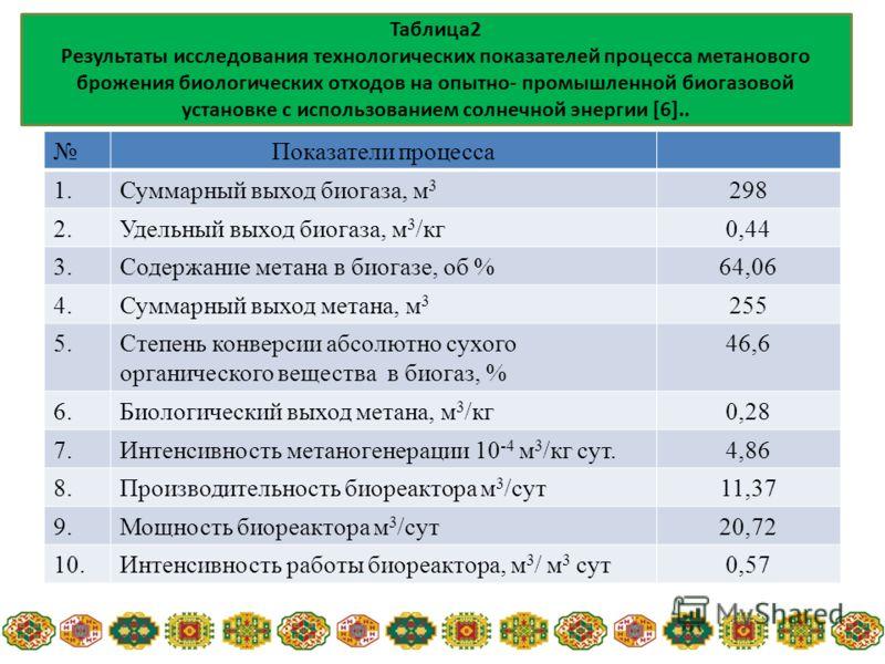 Показатели процесса 1.Суммарный выход биогаза, м 3 298 2.Удельный выход биогаза, м 3 /кг0,44 3.Содержание метана в биогазе, об %64,06 4.Суммарный выход метана, м 3 255 5.Степень конверсии абсолютно сухого органического вещества в биогаз, % 46,6 6.Био