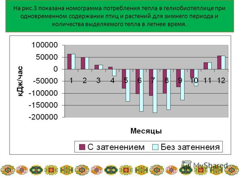 На рис.3 показана номограмма потребления тепла в гелиобиотеплице при одновременном содержании птиц и растений для зимнего периода и количества выделяемого тепла в летнее время.