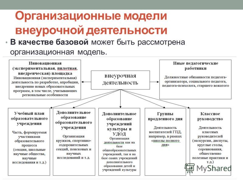 Организационные модели внеурочной деятельности В качестве базовой может быть рассмотрена организационная модель.