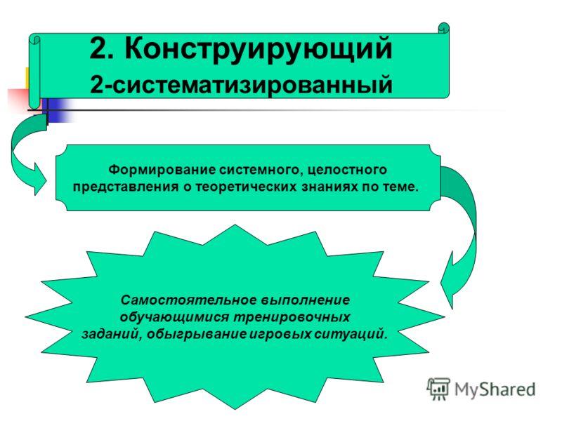 2. Конструирующий 2-систематизированный Формирование системного, целостного представления о теоретических знаниях по теме. Самостоятельное выполнение обучающимися тренировочных заданий, обыгрывание игровых ситуаций.