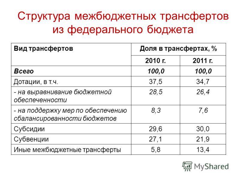 Структура межбюджетных трансфертов из федерального бюджета Вид трансфертовДоля в трансфертах, % 2010 г.2011 г. Всего100,0 Дотации, в т.ч.37,534,7 - на выравнивание бюджетной обеспеченности 28,526,4 - на поддержку мер по обеспечению сбалансированности