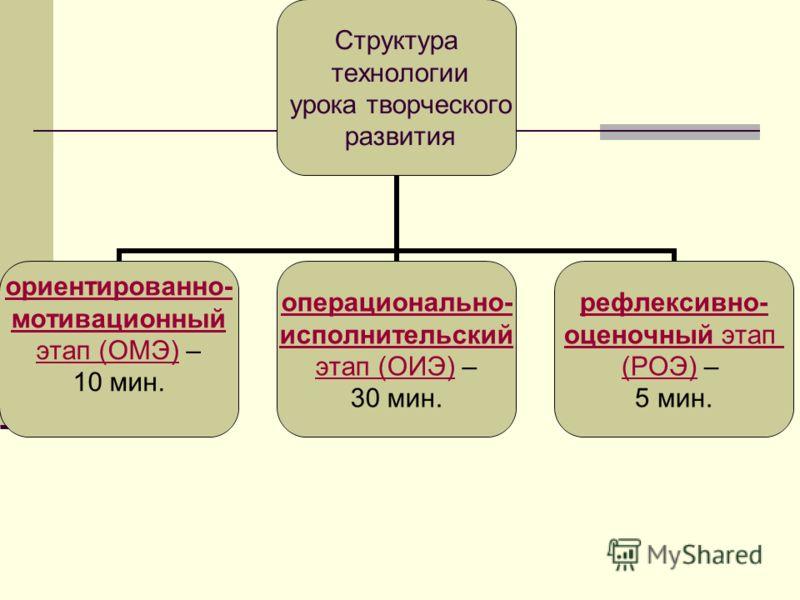 Структура технологии урока творческого развития ориентированно- мотивационный этап (ОМЭ)ориентированно- мотивационный этап (ОМЭ) – 10 мин. операционально- исполнительский этап (ОИЭ)операционально- исполнительский этап (ОИЭ) – 30 мин. рефлексивно- оце