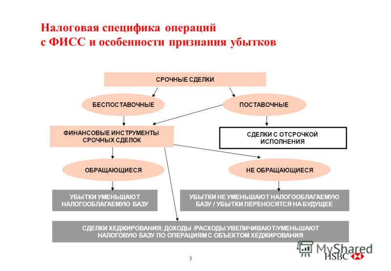 3 Налоговая специфика операций с ФИСС и особенности признания убытков ФИНАНСОВЫЕ ИНСТРУМЕНТЫ СРОЧНЫХ СДЕЛОК СДЕЛКИ С ОТСРОЧКОЙ ИСПОЛНЕНИЯ СДЕЛКИ ХЕДЖИРОВАНИЯ: ДОХОДЫ /РАСХОДЫ УВЕЛИЧИВАЮТ/УМЕНЬШАЮТ НАЛОГОВУЮ БАЗУ ПО ОПЕРАЦИЯМ С ОБЪЕКТОМ ХЕДЖИРОВАНИЯ У