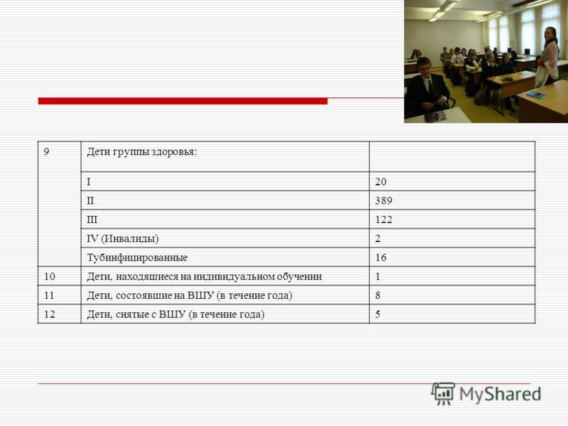 9Дети группы здоровья: I20 II389 III122 IV (Инвалиды)2 Тубинфицированные16 10Дети, находящиеся на индивидуальном обучении1 11Дети, состоявшие на ВШУ (в течение года)8 12Дети, снятые с ВШУ (в течение года)5