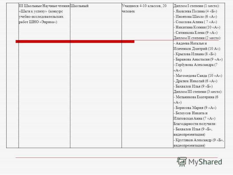 III Школьные Научные чтения «Шаги к успеху» (конкурс учебно-исследовательских работ ШНО «Эврика») ШкольныйУчащиеся 4-10 классов, 20 человек Диплом I степени (1 место): - Яковлева Полина (4 «Б») - Иноятова Шахло (6 «А») - Соколова Алина ( 7 «А») - Ник