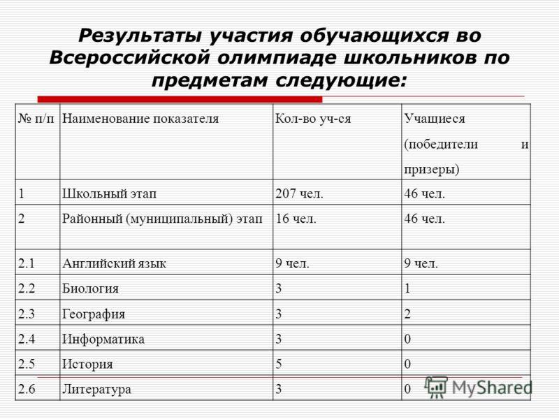 Результаты участия обучающихся во Всероссийской олимпиаде школьников по предметам следующие: п/пНаименование показателяКол-во уч-ся Учащиеся (победители и призеры) 1Школьный этап207 чел.46 чел. 2Районный (муниципальный) этап16 чел.46 чел. 2.1Английск