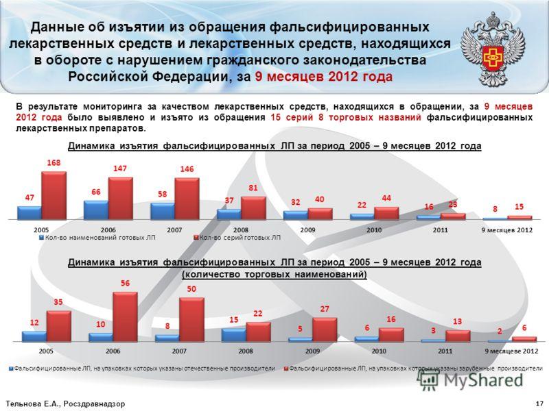 Данные об изъятии из обращения фальсифицированных лекарственных средств и лекарственных средств, находящихся в обороте с нарушением гражданского законодательства Российской Федерации, за 9 месяцев 2012 года В результате мониторинга за качеством лекар