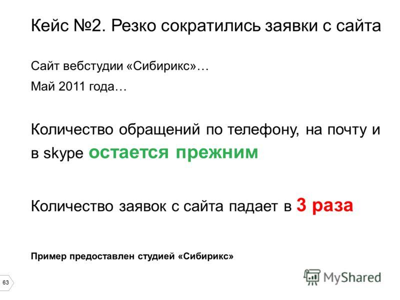63 Кейс 2. Резко сократились заявки с сайта Сайт вебстудии «Сибирикс»… Май 2011 года… Количество обращений по телефону, на почту и в skype остается прежним Количество заявок с сайта падает в 3 раза Пример предоставлен студией «Сибирикс»