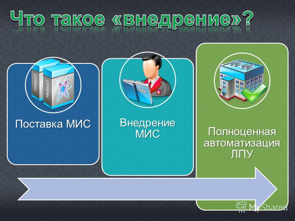 Поставка МИС Внедрение МИС Полноценная автоматизация ЛПУ
